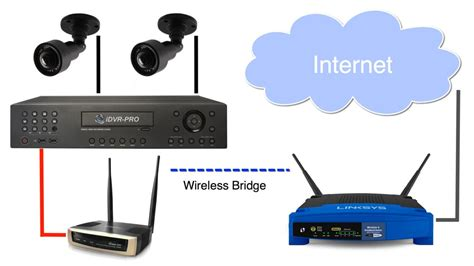 lorex security camera wiring diagram images security cable wiring wiring diagram how to connect a cctv dvr to a wireless network security