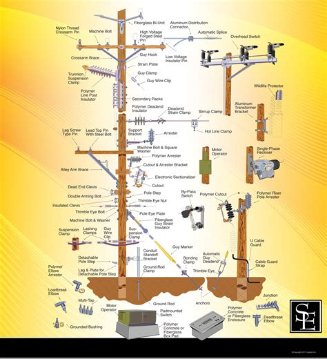 Hubbell Power Systems Products for Electric Utilities