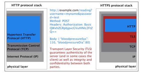 Hypertext Transfer Protocol Wikipedie