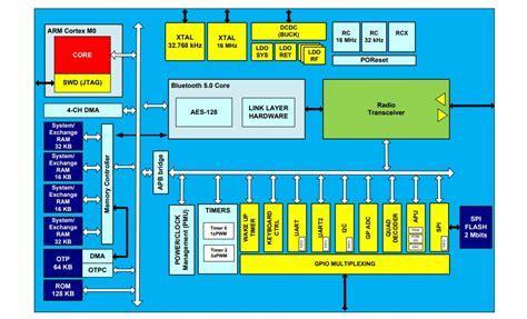 Interactive Block Diagrams ON Semiconductor