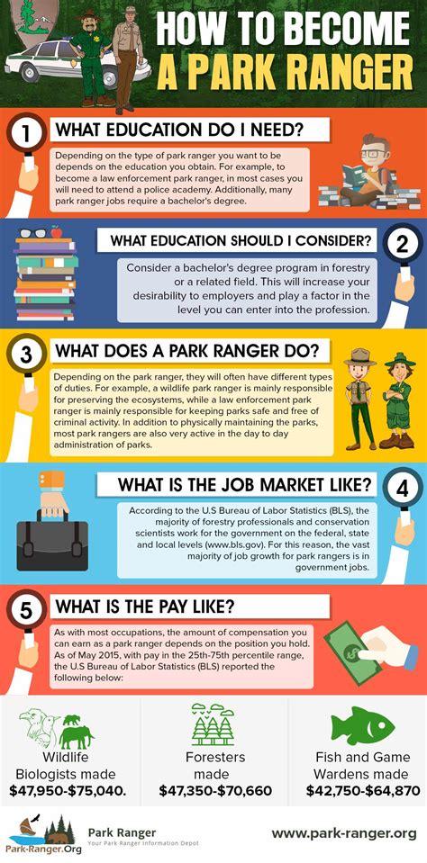 Job Duties and Responsibilities of a Park Ranger