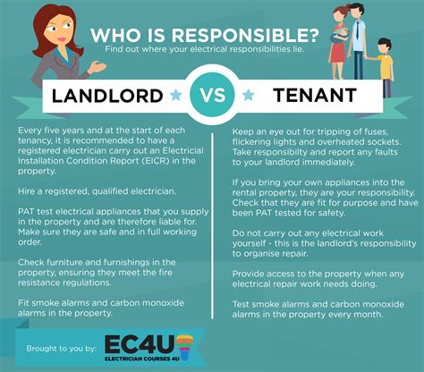 Landlord and Tenant Rights and Responsibilities AZ Law Help