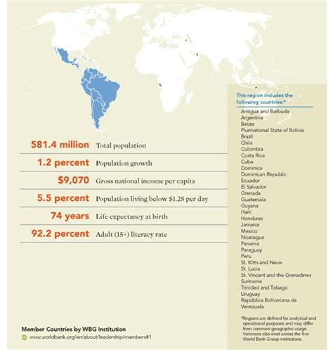 Latin America and Caribbean Overview World Bank Group