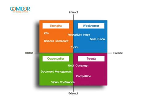 Learn SWOT SWOT Working together to protect sea