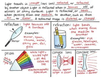 Light and Electricity Science Key Stage 2 Interactive