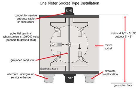 meter base installation diagram meter image wiring meter socket wiring diagram images electric meter wired home on meter base installation diagram
