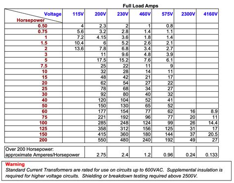 Motor starter sizing chart for single and three phase motors