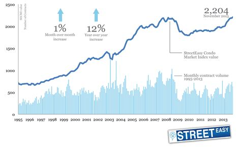 New York Real Estate Rates Property Prices Residential