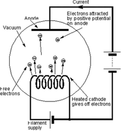 first act electric guitar wiring diagrams images electric guitar nikola tesla s wireless electric automobile explained