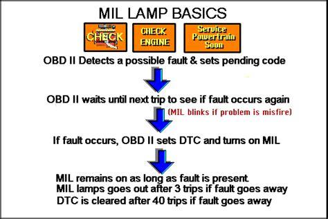gm obd ii wiring diagram images obd ii emission driveability problems aa1car