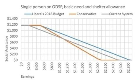 Ontario Disability Support Program ODSP Income OWJN
