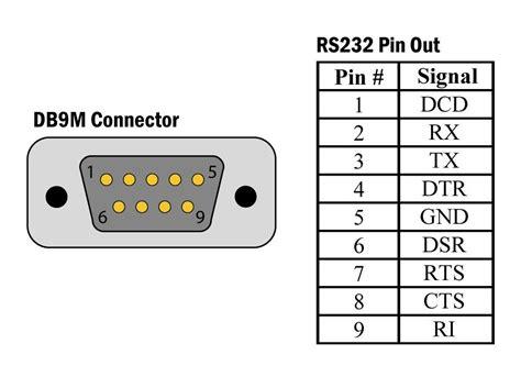 PC serial port RS 232 DE9 pinout diagram pinouts ru