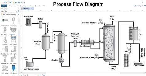 PFD Process Flow Diagram