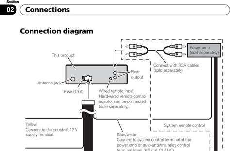 Captivating pioneer deh 6400bt wiring diagram photos best image 100 ideas pioneer deh p8300ub wiring diagram on bestcoloringxmas asfbconference2016 Images