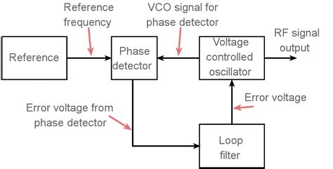 PLL Phase Locked Loops block diagram working operation