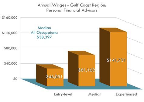 Personal Financial Advisor Salary PayScale