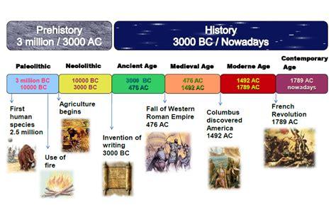 Prehistoric Art Origins Types Characteristics Chronology
