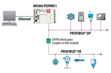 siemens profibus wiring diagram images profinet wiring profibus connector wiring diagram profibus get