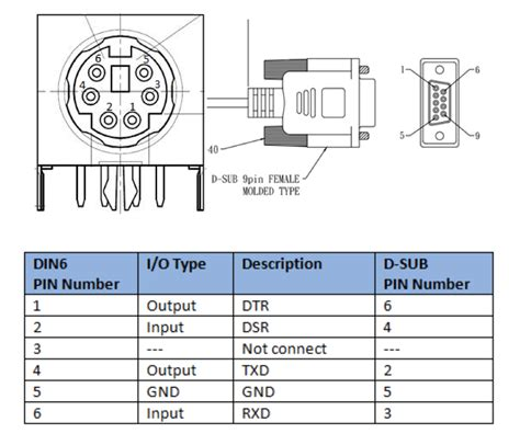 RS232 to RS485 cable pinout diagram pinouts ru