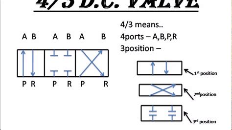 Reading Pneumatic Schematic Symbols