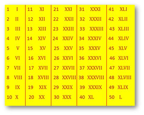Roman Numerals System of Numbers Symbol of Roman