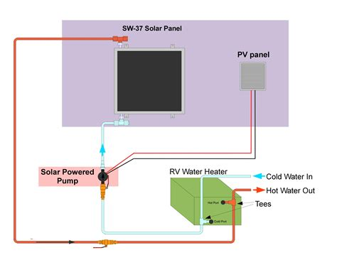 rv solar charger wiring diagram images wiring diagram also rv solar panel wiring diagram car wiring diagram and