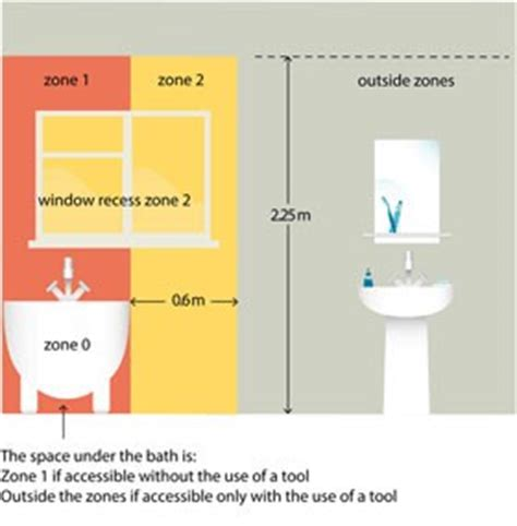 Section 701 Locations containing a bath or shower IET
