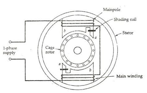 single pole relay wiring diagram images shaded pole motor diagram and construction explained