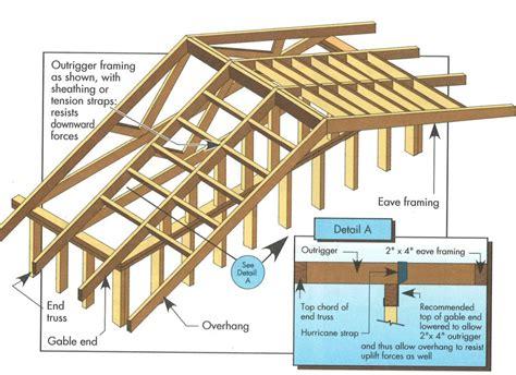 Shed Roof Overhang Framing diyshedplansguidei