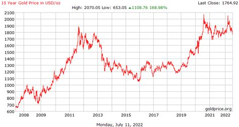 Silver and Gold Prices October 2008