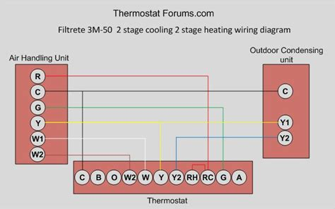 Single Stage vs Two Stage Programmable Thermostat Wiring