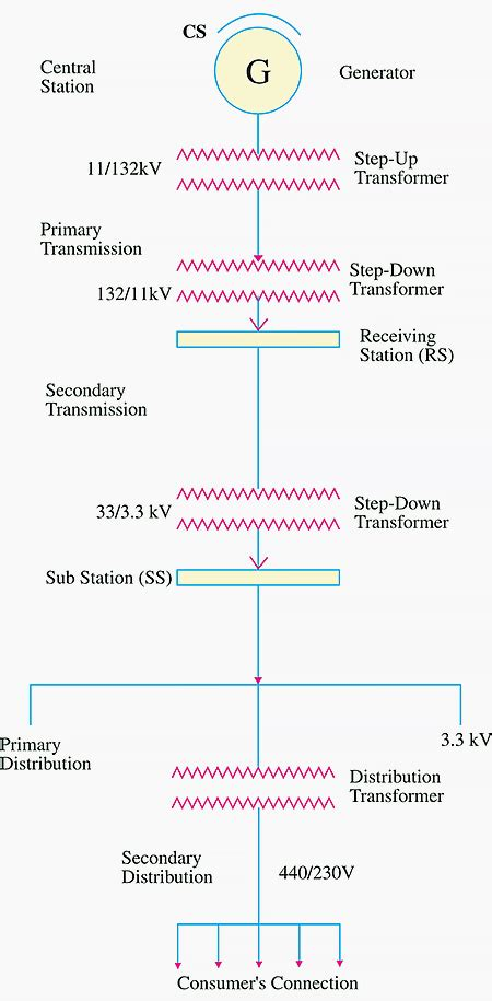 Single line diagram of AC transmission and distribution
