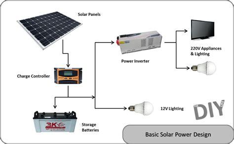 solar power system design. Interior Design Ideas. Home Design Ideas