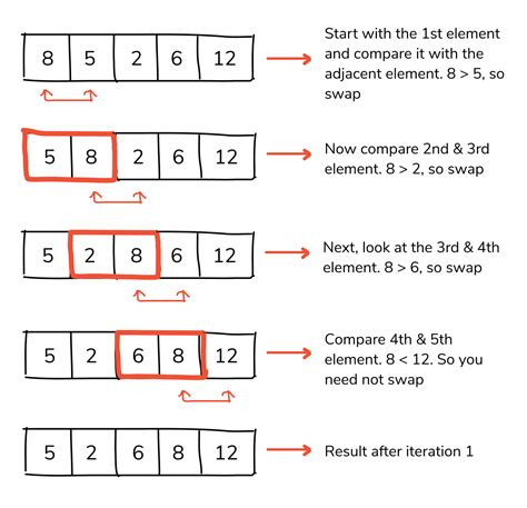 Sorting algorithms Bubble sort Rosetta Code