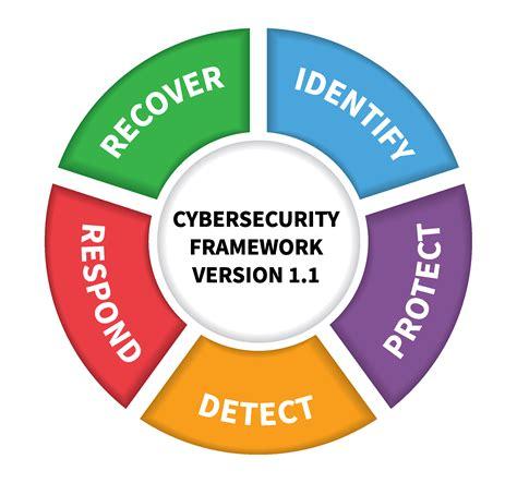 Standards gov NIST