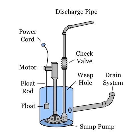 septic pump float switch wiring diagram images float switch wiring diagram sump pump diagram from information to installation