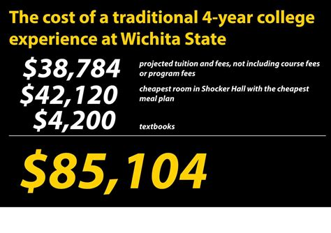TUITION AND FEES Wichita State University