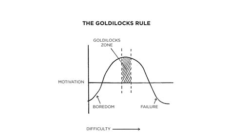 The Goldilocks Rule James Clear
