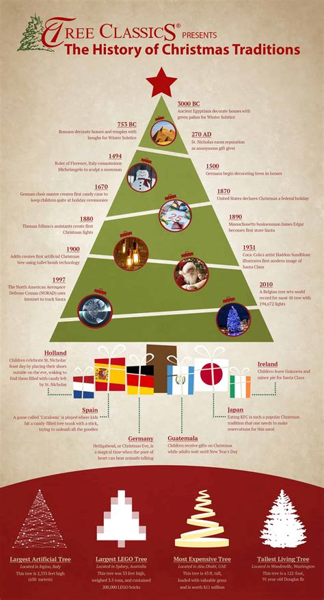 The History of Christmas Trees Christmas Customs and
