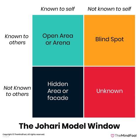 The Johari Window Model Communication Theory