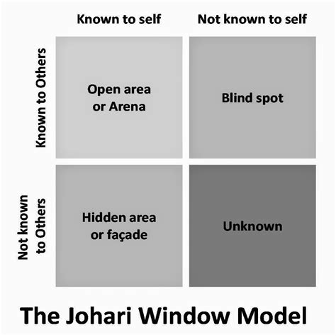 The Johari Window Model Human Resourcefulness
