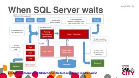 The SQL Server Wait Type Repository CSS SQL Server