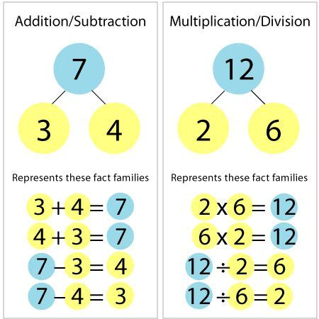 The Secret to Teaching Math Facts Number Bonds