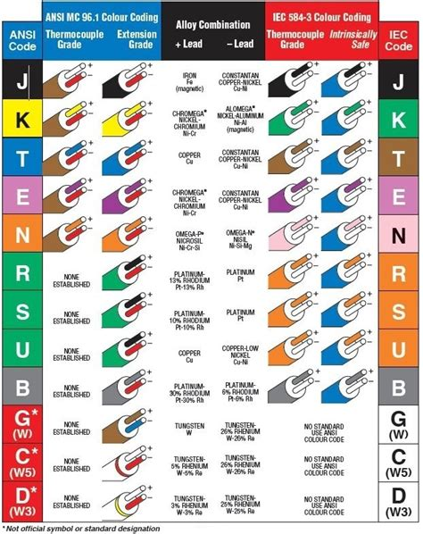 Thermocouple Color Codes Omega Engineering
