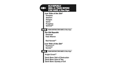 This Star Wars Timeline Brings Back a Legendary Style io9