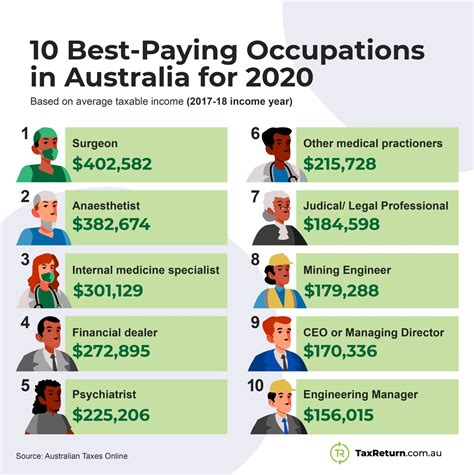 Top Ten Paying Jobs