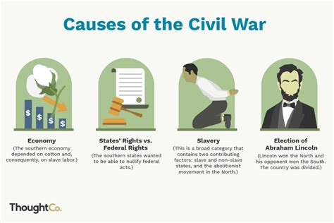Top Five Causes of the Civil War ThoughtCo
