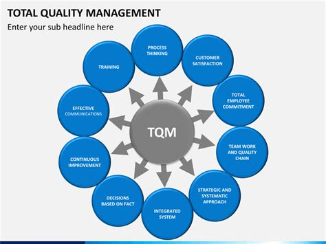 Dissertation total quality management