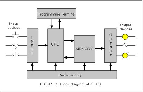 traffic light wiring diagram images traffic light wiring diagram together function block