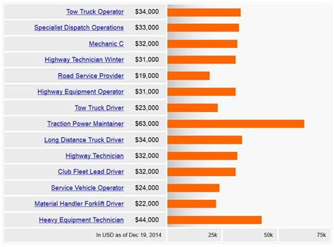Truck Driver Tow Truck Salary PayScale